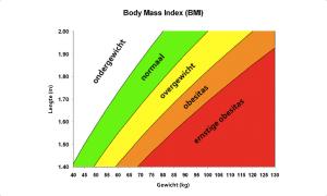 bmi-uitrekenen.com - BMI berekenen